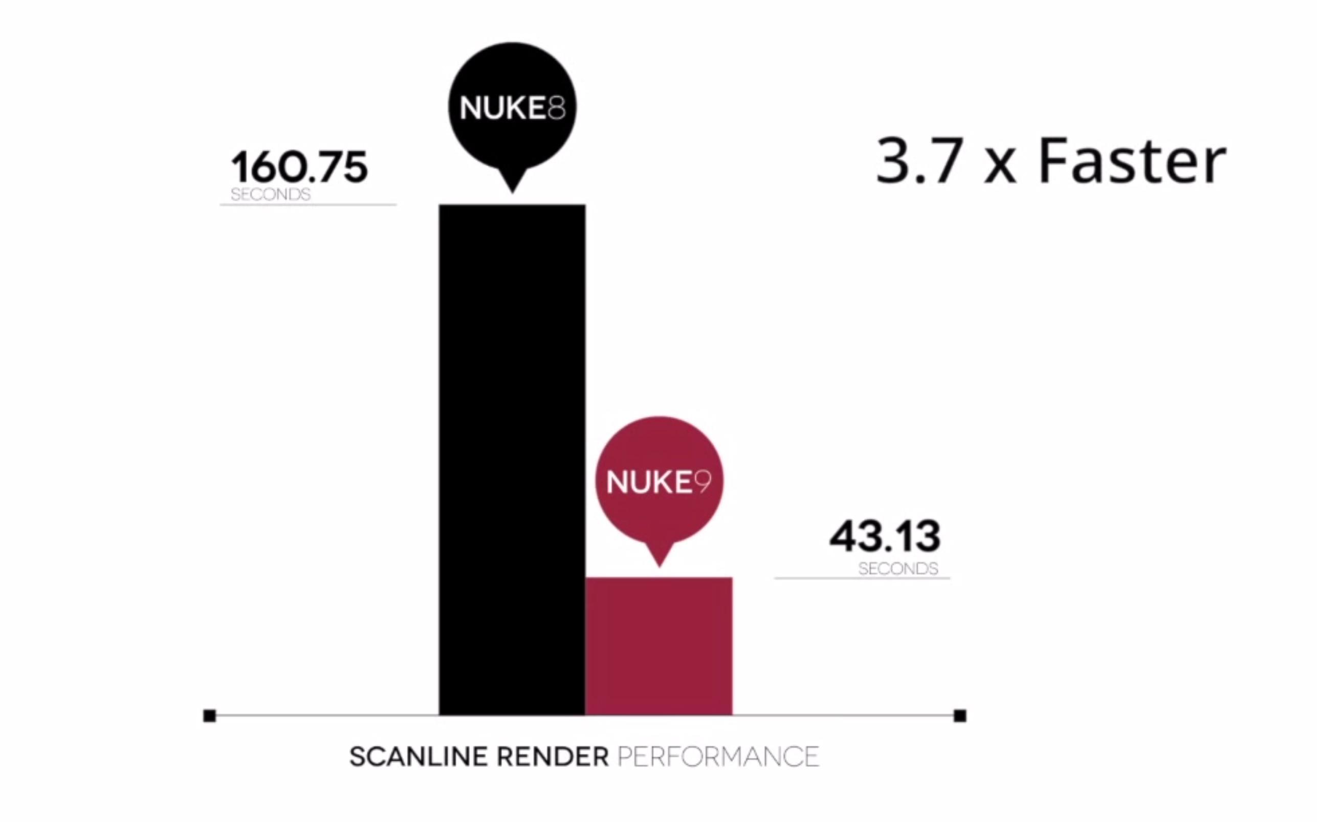 The-Foundry-NUKE-9.0v1-performance